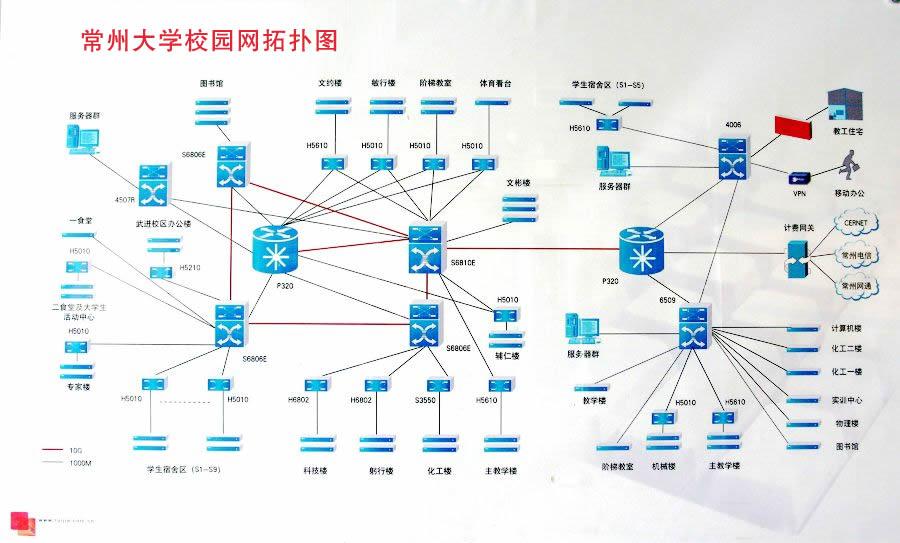 校园网的拓扑图如下图片